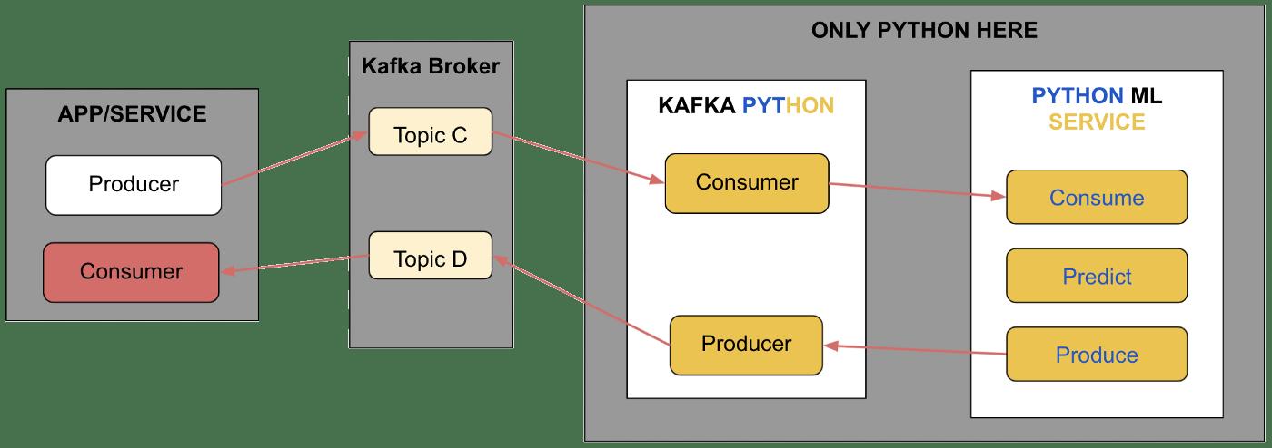 ML service with kafka python